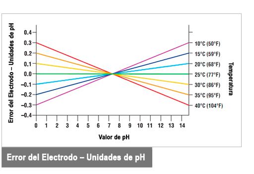 Error del electrodo dependiendo de las unidades pH